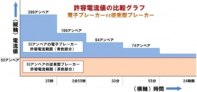 アンペア 50 家庭用電力のアンペア数を上げる為の工事費用は、いくら位掛かりますか?